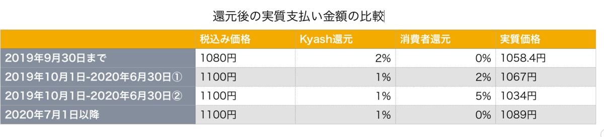 キャッシュバック額の比較表