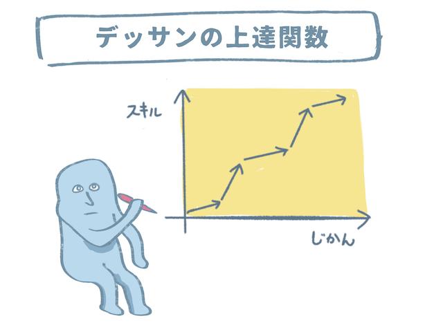 デッサンの上達グラフ