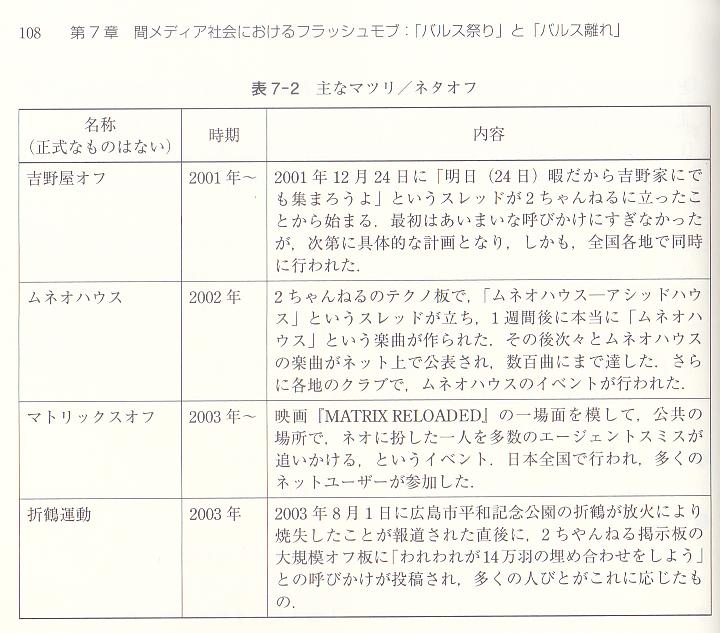 遠藤薫「ソーシャルメディアと〈世論〉形成」(東京電機大学出版局, 2016) p.108