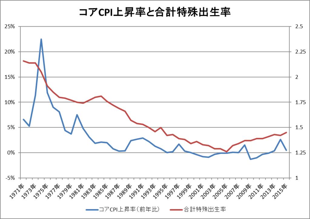 f:id:unemployed-economics:20181208112109p:plain