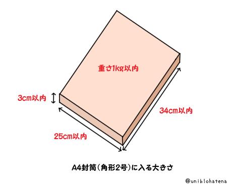 f:id:uni1237:20170412120202p:plain