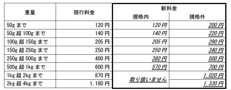 f:id:uni1237:20170412120600p:plain