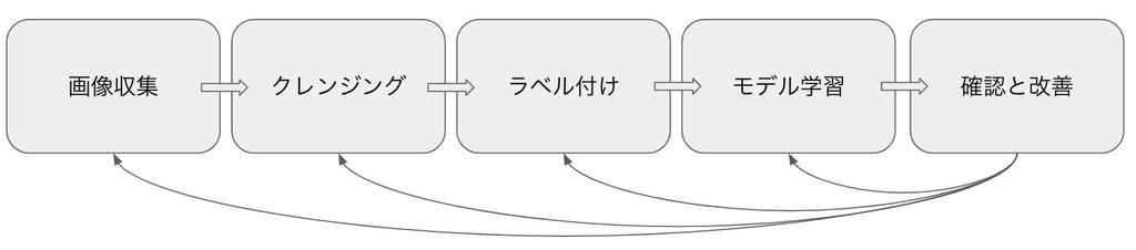 f:id:unifa_tech:20190124212728j:plain