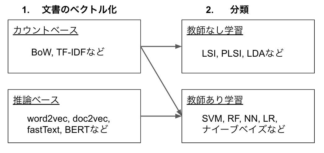 f:id:unifa_tech:20200321223757j:plain:w500