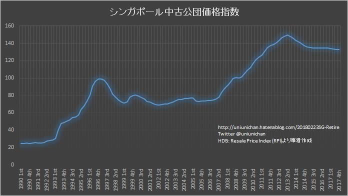 東洋経済 「シンガポール人は老後資産は1億円以上が当たり前」 (花輪陽子氏) を検証するの画像