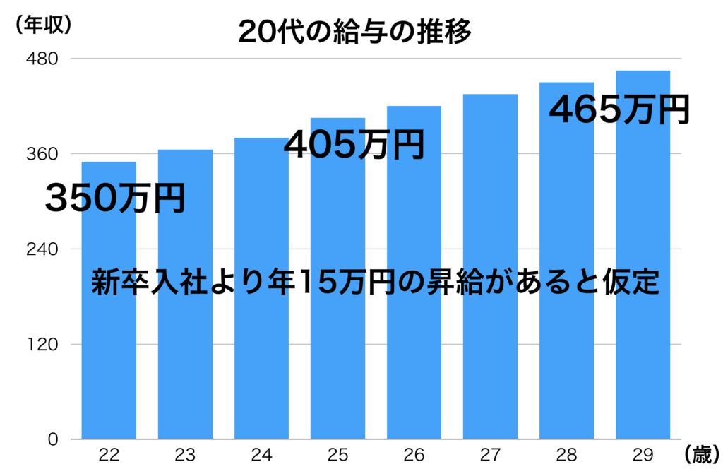 f:id:until30y:20181212201141p:plain