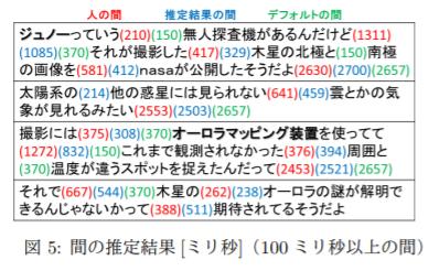 f:id:upura:20180506133605p:plain
