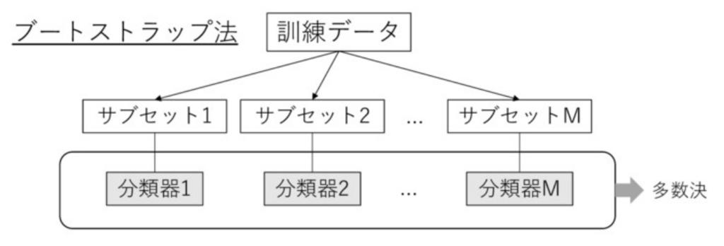 f:id:upura:20180526212458p:plain