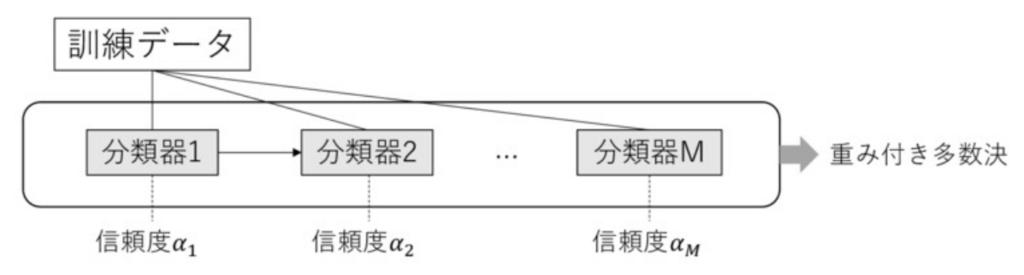 f:id:upura:20180526212951p:plain