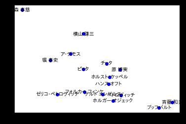 f:id:upura:20180705173311p:plain
