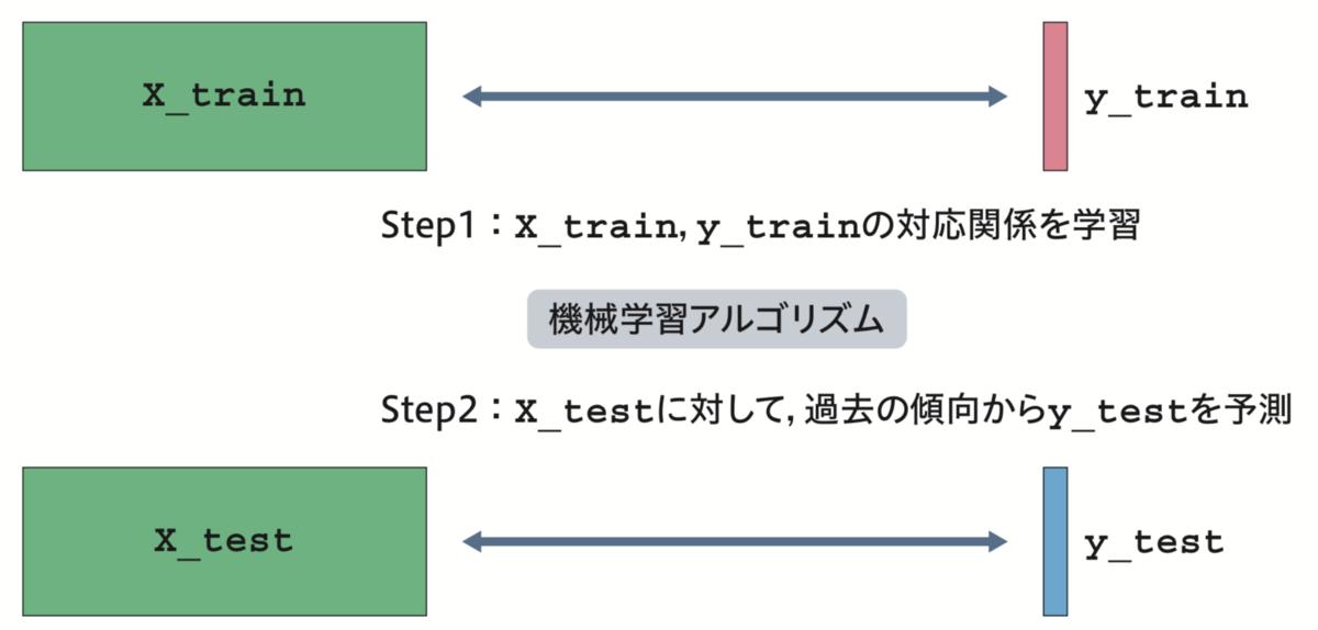 f:id:upura:20201107104544p:plain