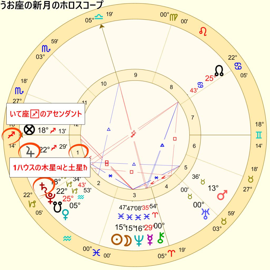 2019年3月7日のうお座の新月のホロスコープ2
