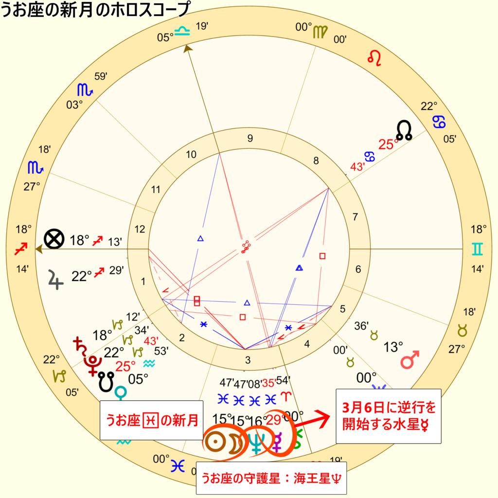 2019年3月7日のうお座の新月のホロスコープ1