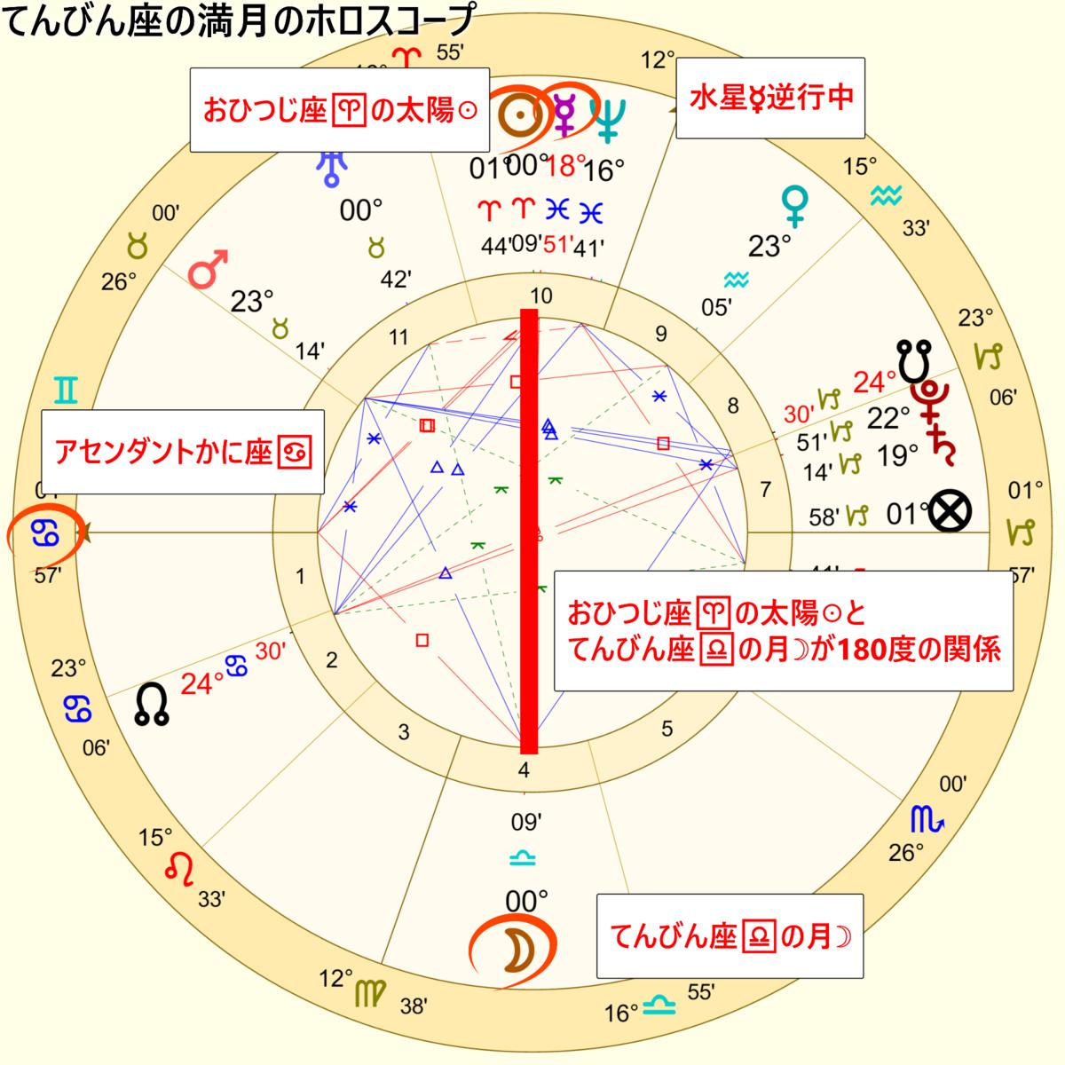 天秤座の満月のホロスコープ