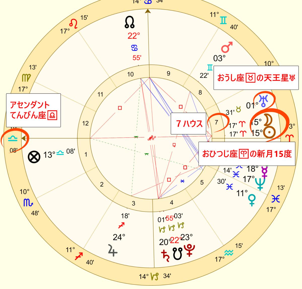 4月5日の新月のホロスコープ