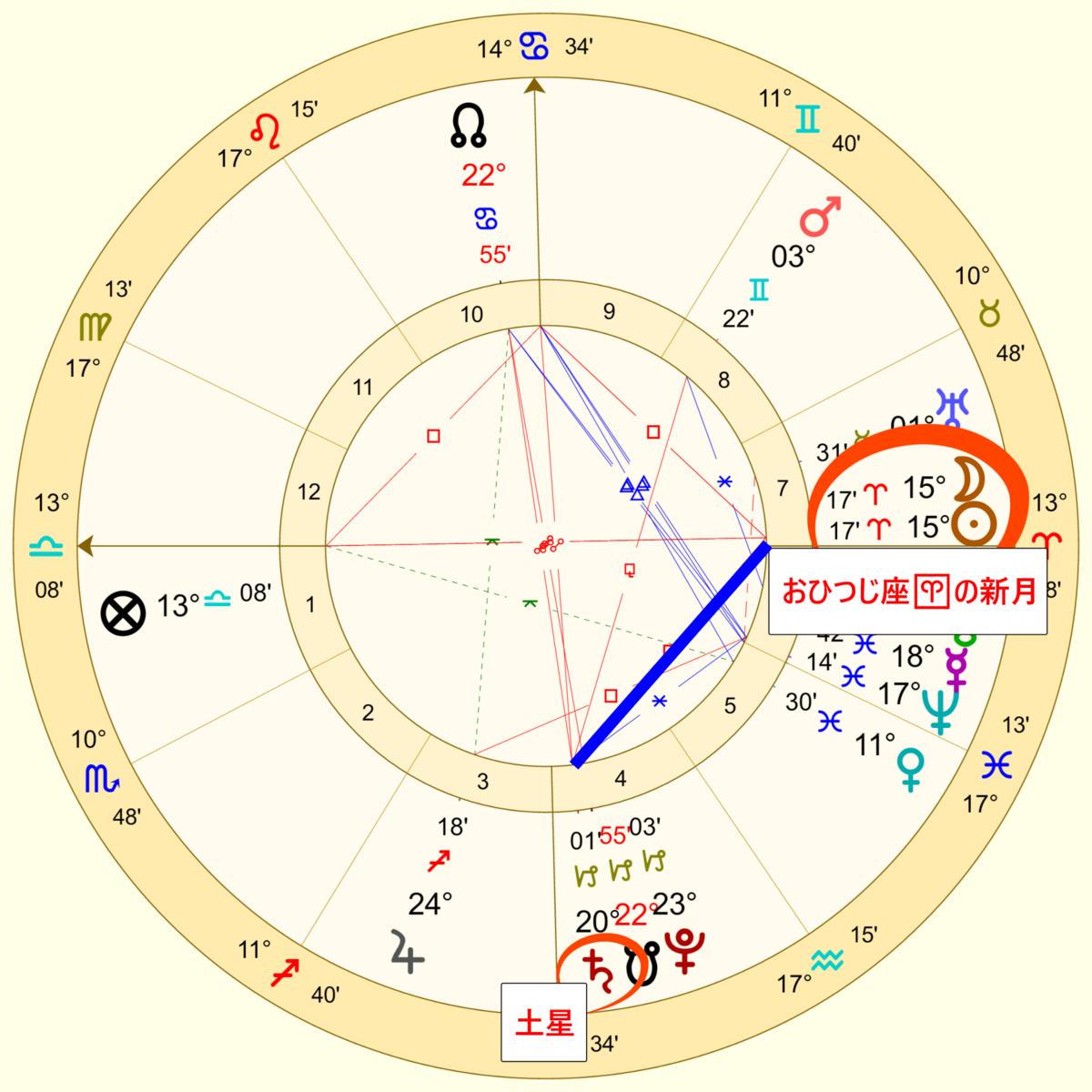 新月とやぎ座の土星の関係