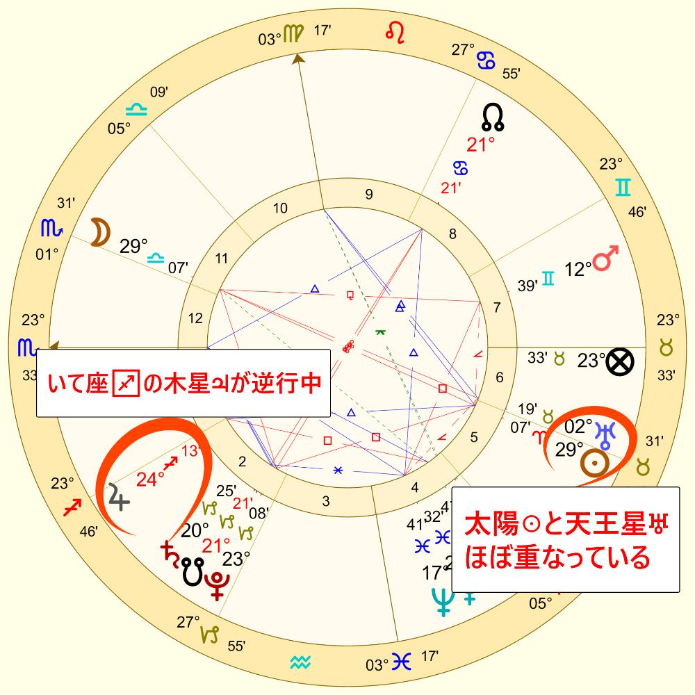 いて座の木星の逆行中の満月