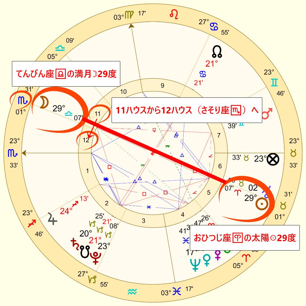 4月29日のてんびん座の満月のホロスコープ