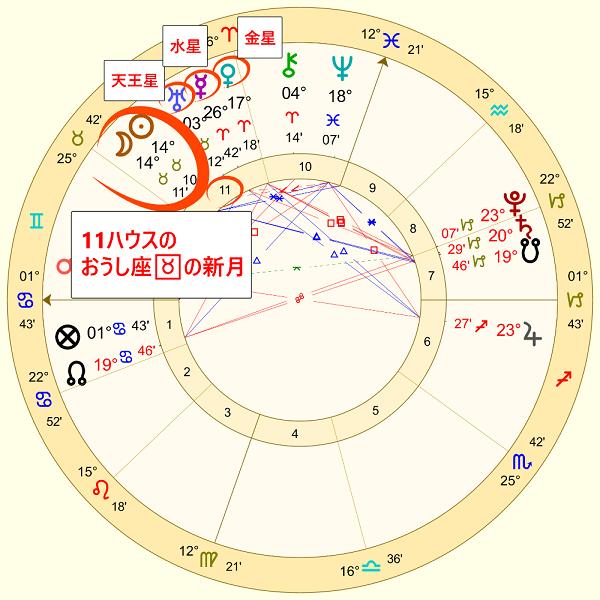 5月5日の牡牛座の新月のホロスコープ