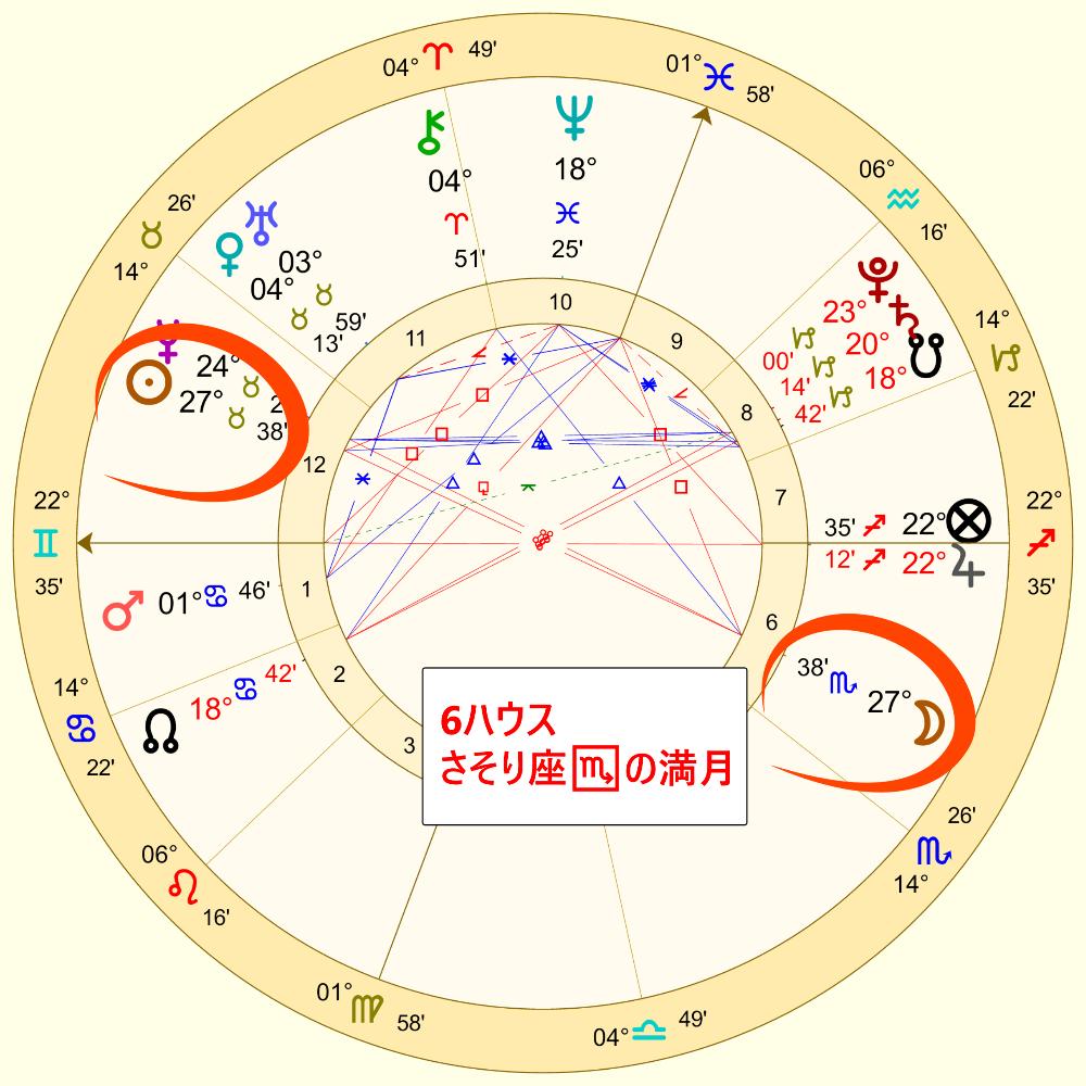 5月19日のさそり座の満月のホロスコープ