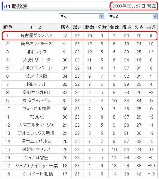 J1 勝敗表 (2008年 8月 27日)