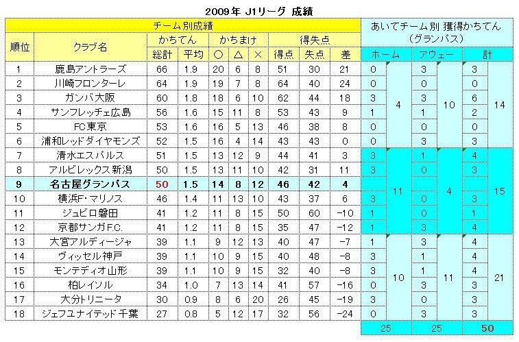 2009年 J1リーグ 成績