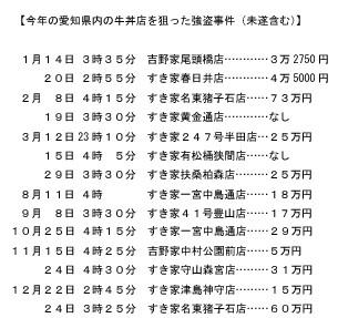 2010年 愛知県の 牛丼や 強盗