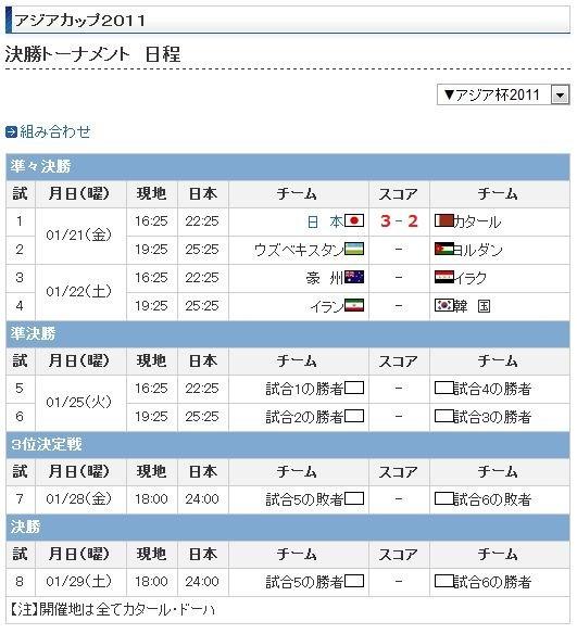 2011年 アジア カップ 決勝 トーナメント 日程