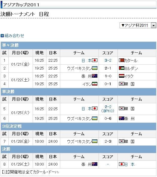 2011年 アジア カップ 決勝 トーナメント 日程 (決勝戦の まえ)