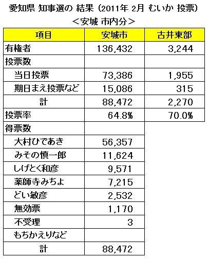 愛知県 知事選の 結果 (2011年 2月 むいか 投票) <安城 市内分>