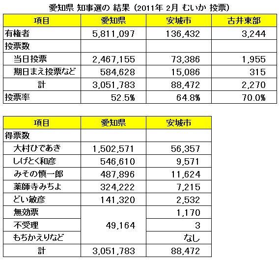 愛知県 知事選の 結果 (2011年 2月 むいか 投票)