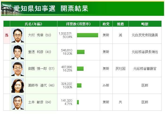 愛知県 知事選 開票 結果 (ちゅうにち)