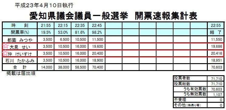 2011年 4月 とおか 愛知 県議選 安城市 選挙区の 結果