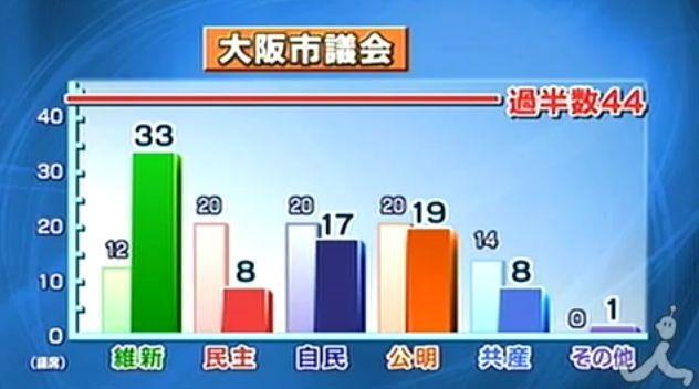 110410 大阪 市議選の 結果 632-352
