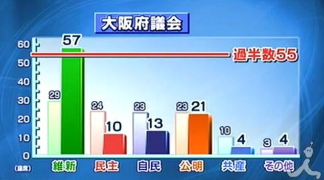 110410 大阪 府議選の 結果 634-352