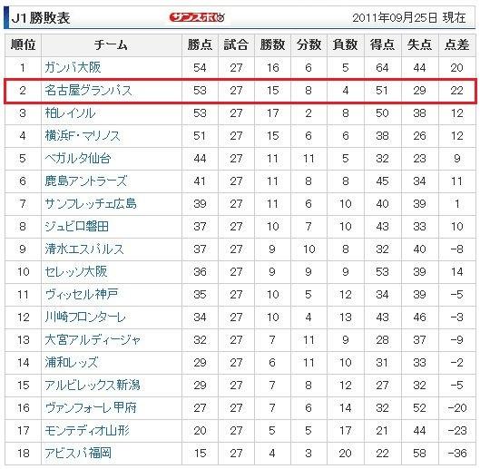 サッカー 順位表 (2011年 27節まで) (さんすぽ)