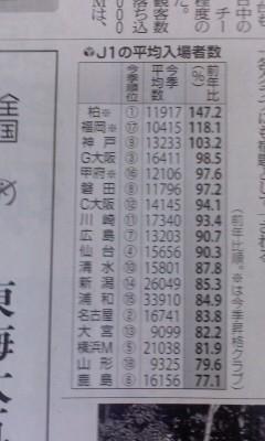 2011年の J1 平均 入場者 数 (よみうり)