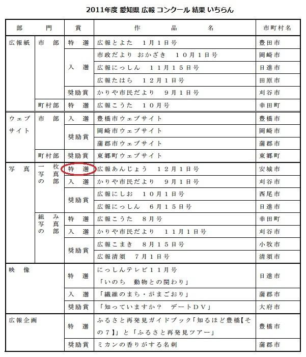2011年度 愛知県 広報 コンクール 結果 いちらん