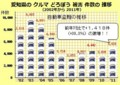 愛知県の クルマ どろぼう 被害 件数の 推移