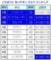 どろぼうに あいやすい クルマ ランキング (愛知県)