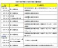 12 安城市 地域 情報化 計画 策定 委員会 審議 経過