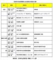 11 安城市 地域 情報化 計画 策定 委員 名簿