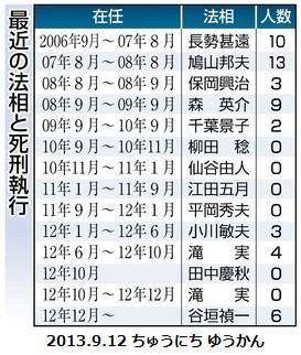 さいきんの 法務 大臣と 死刑 執行 (2013.9.12 ちゅうにち ゆうかん)