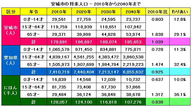 安城市の将来人口 - 2010年から2040年まで