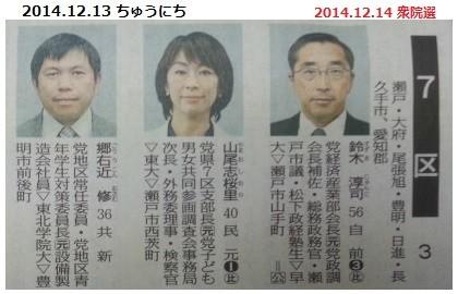2014.12.14 衆院選愛知7区(2014.12.13 ちゅうにち)