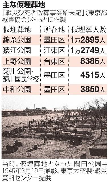 東京大空襲でなくなったひとのおもなかり埋葬地(あさひ)