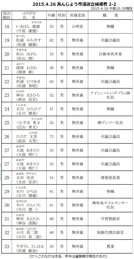 2015.4.26 あんじょう市議選立候補者 2-2