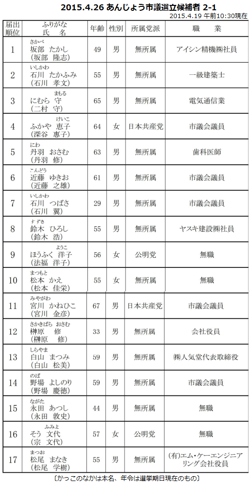 2015.4.26 あんじょう市議選立候補者 2-1