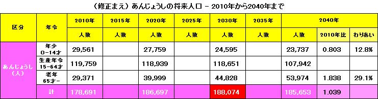 (修正まえ)あんじょうしの将来人口 - 2010年から2040年まで