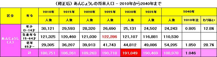 (修正后)あんじょうしの将来人口 - 2010年から2040年まで